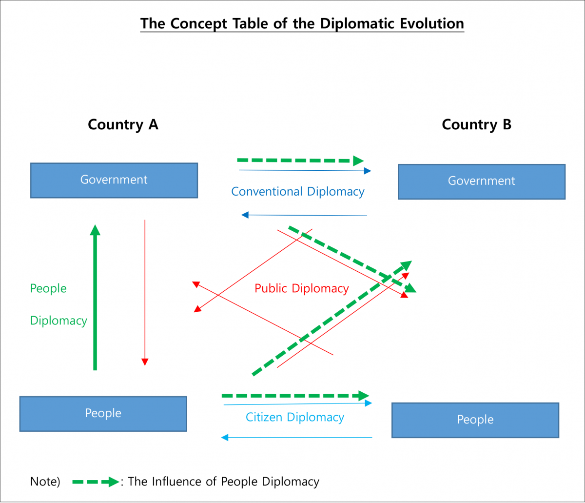 Peoplomacy Vs Diplomacy The Diplomatic Evolution Usc Center On Public Diplomacy