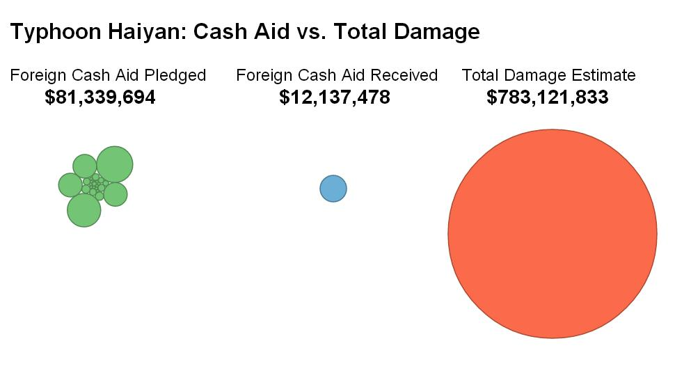 impact of foreign aid on philippines Unintended consequences: foreign aid in tanzania governance  the impact of this can be seen both in the increase in media freedom and the proliferation of new .