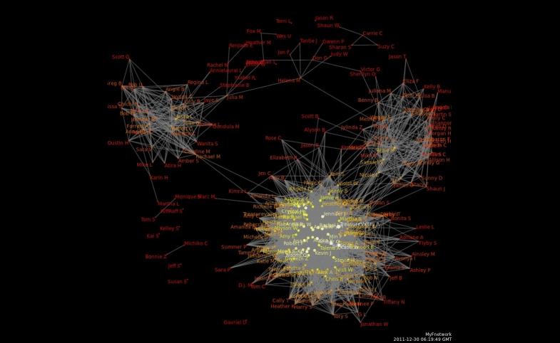 Facebook network data visualization