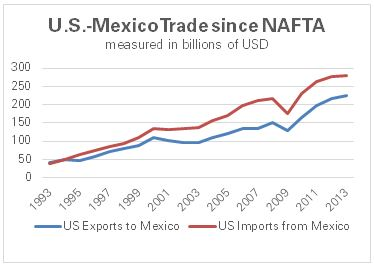 "the importance of a successful nafta for the united states economy The us president also repeated today his mantra that nafta had been a ""disaster"" for the united states ""we have much better alternatives than that."